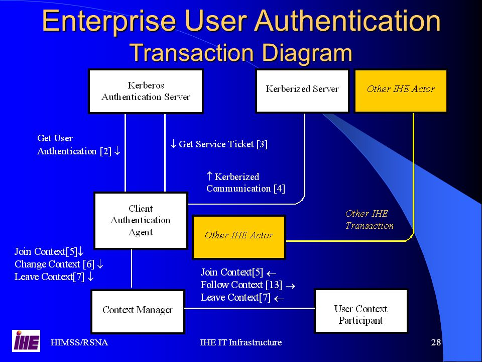 HIMSS/RSNAIHE IT Infrastructure28 Enterprise User Authentication Transaction Diagram