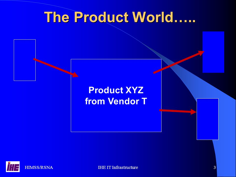 HIMSS/RSNAIHE IT Infrastructure3 The Product World….. Product XYZ from Vendor T