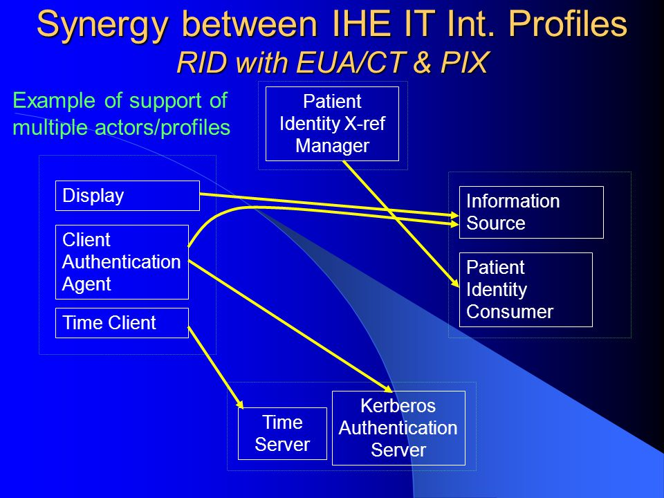 Synergy between IHE IT Int.