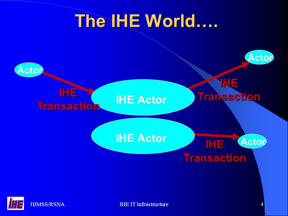 HIMSS/RSNAIHE IT Infrastructure4 The IHE World…. IHE Actor Actor IHE Transaction IHE Actor