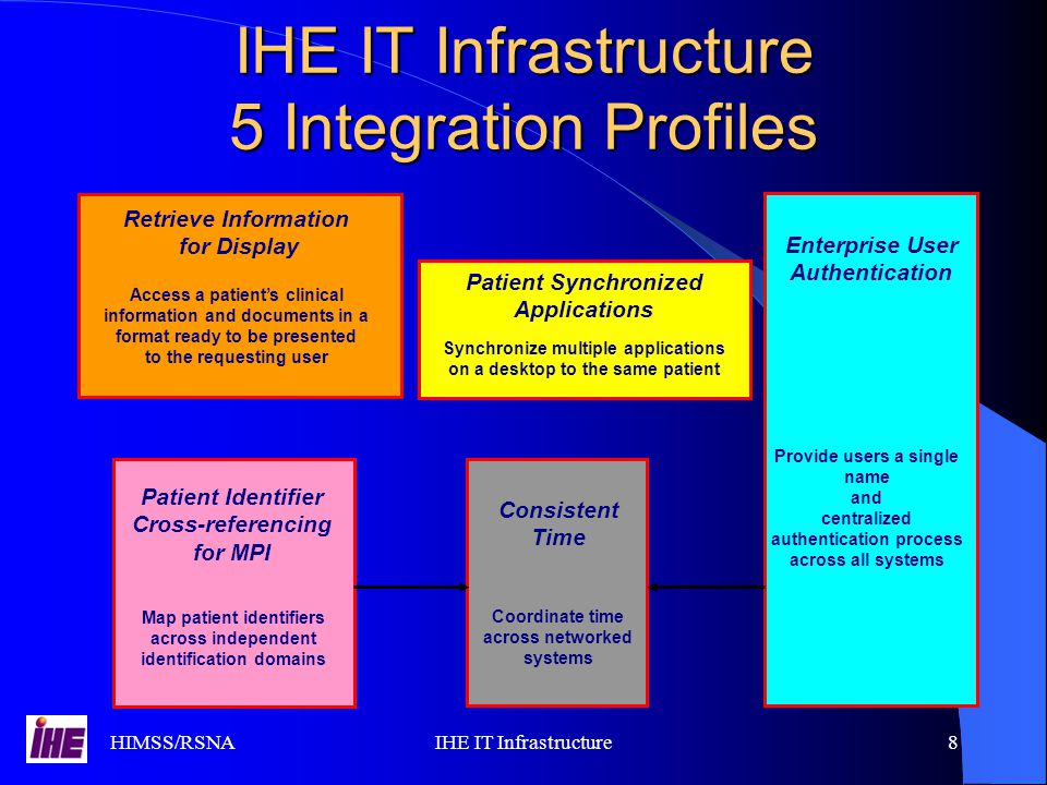 HIMSS/RSNAIHE IT Infrastructure8 IHE IT Infrastructure 5 Integration Profiles Enterprise User Authentication Provide users a single name and centralized authentication process across all systems Enterprise User Authentication Provide users a single name and centralized authentication process across all systems Retrieve Information for Display Access a patient's clinical information and documents in a format ready to be presented to the requesting user Retrieve Information for Display Access a patient's clinical information and documents in a format ready to be presented to the requesting user Patient Identifier Cross-referencing for MPI Map patient identifiers across independent identification domains Patient Identifier Cross-referencing for MPI Map patient identifiers across independent identification domains Synchronize multiple applications on a desktop to the same patient Patient Synchronized Applications Synchronize multiple applications on a desktop to the same patient Patient Synchronized Applications Consistent Time Coordinate time across networked systems Consistent Time Coordinate time across networked systems