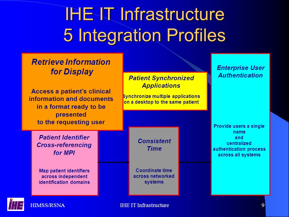 HIMSS/RSNAIHE IT Infrastructure9 IHE IT Infrastructure 5 Integration Profiles Enterprise User Authentication Provide users a single name and centralized authentication process across all systems Enterprise User Authentication Provide users a single name and centralized authentication process across all systems Patient Identifier Cross-referencing for MPI Map patient identifiers across independent identification domains Patient Identifier Cross-referencing for MPI Map patient identifiers across independent identification domains Synchronize multiple applications on a desktop to the same patient Patient Synchronized Applications Synchronize multiple applications on a desktop to the same patient Patient Synchronized Applications Consistent Time Coordinate time across networked systems Consistent Time Coordinate time across networked systems Retrieve Information for Display Access a patient's clinical information and documents in a format ready to be presented to the requesting user Retrieve Information for Display Access a patient's clinical information and documents in a format ready to be presented to the requesting user