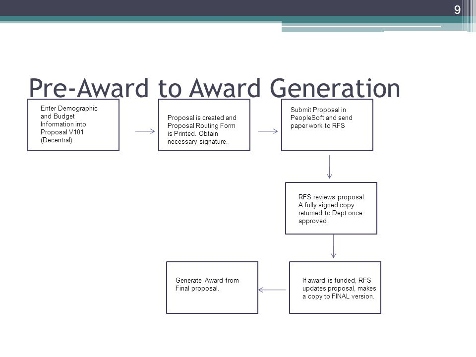 Pre-Award to Award Generation 9 enter Enter Demographic and Budget Information into Proposal V101 (Decentral) Proposal is created and Proposal Routing Form is Printed.