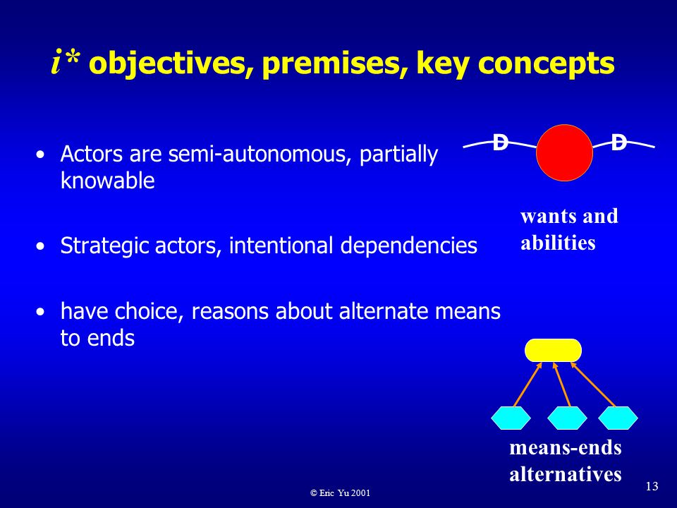 © Eric Yu 2001 13 i* objectives, premises, key concepts Actors are semi-autonomous, partially knowable Strategic actors, intentional dependencies have choice, reasons about alternate means to ends means-ends alternatives DD wants and abilities