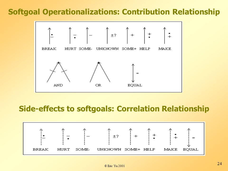 © Eric Yu 2001 24 Softgoal Operationalizations: Contribution Relationship Side-effects to softgoals: Correlation Relationship