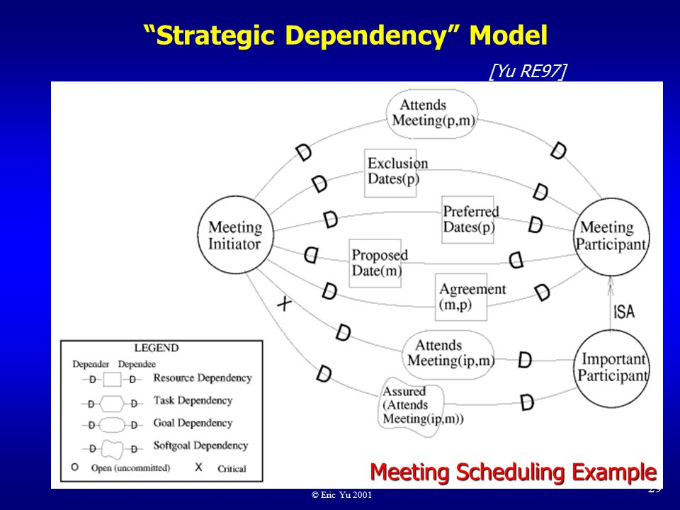 © Eric Yu 2001 29 Strategic Dependency Model Meeting Scheduling Example [Yu RE97]