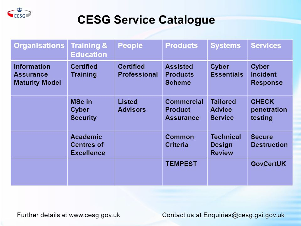 CESG Service Catalogue OrganisationsTraining & Education PeopleProductsSystemsServices Information Assurance Maturity Model Certified Training Certified Professional Assisted Products Scheme Cyber Essentials Cyber Incident Response MSc in Cyber Security Listed Advisors Commercial Product Assurance Tailored Advice Service CHECK penetration testing Academic Centres of Excellence Common Criteria Technical Design Review Secure Destruction TEMPESTGovCertUK Further details at www.cesg.gov.ukContact us at Enquiries@cesg.gsi.gov.uk