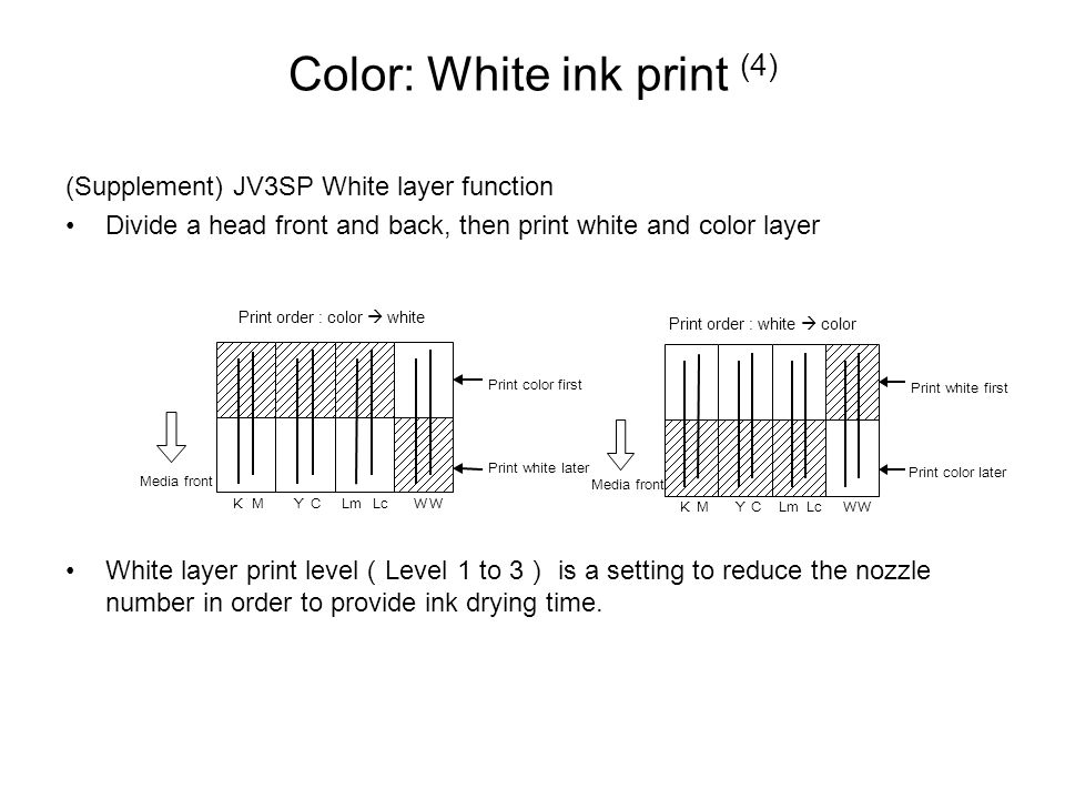 Color: White ink print (4) (Supplement) JV3SP White layer function Divide a head front and back, then print white and color layer White layer print level ( Level 1 to 3 ) is a setting to reduce the nozzle number in order to provide ink drying time.
