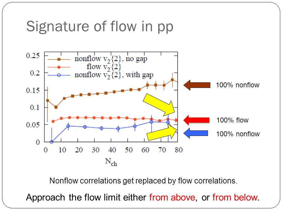 Signature of flow in pp Nonflow correlations get replaced by flow correlations.