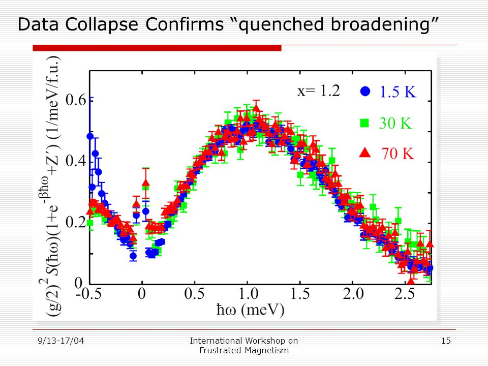 9/13-17/04International Workshop on Frustrated Magnetism 15 Data Collapse Confirms quenched broadening
