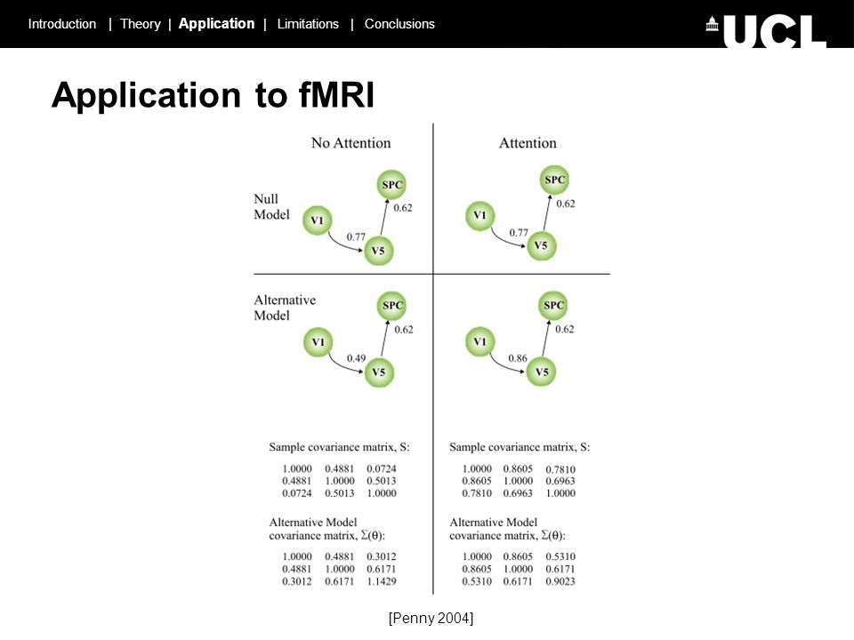 Introduction | Theory | Application | Limitations | Conclusions Application to fMRI [Penny 2004]