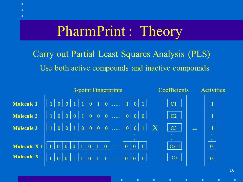 16 Carry out Partial Least Squares Analysis (PLS) Use both active compounds and inactive compounds PharmPrint : Theory Cx-1 11100000000Molecule 3 01010000000Molecule 2 …..11111000001Molecule 1 11111100000 Molecule X 11011000000Molecule X-1 :::: :::: …..
