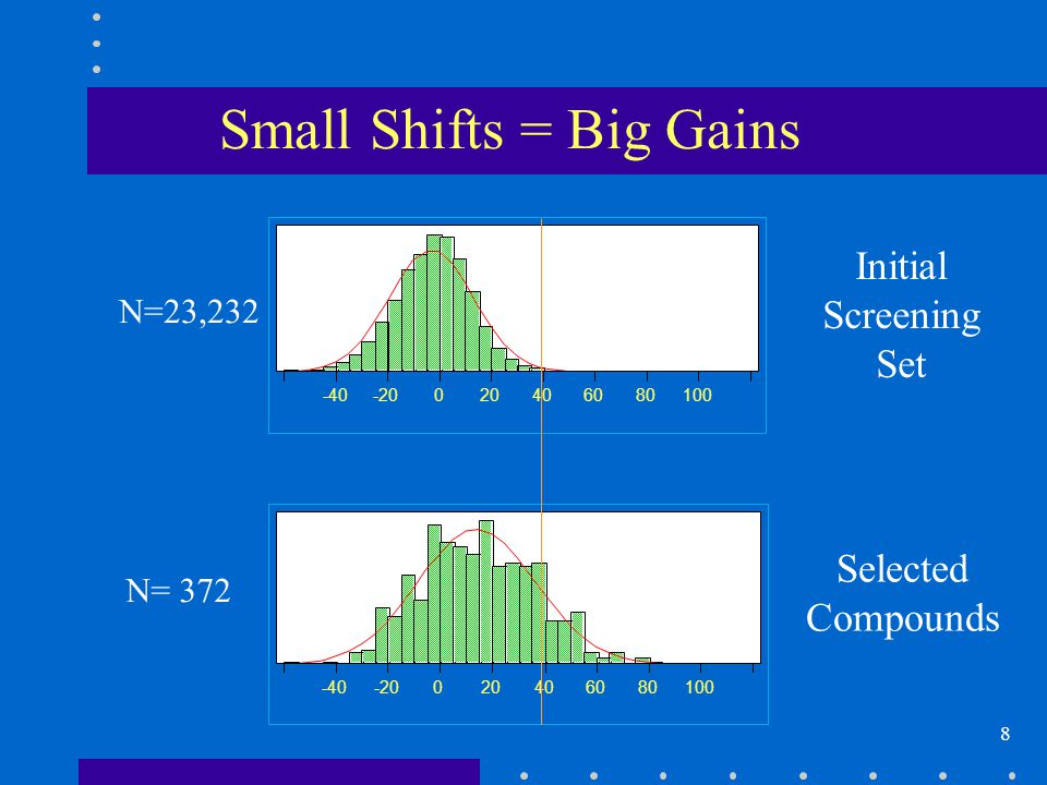 8 Small Shifts = Big Gains -40-20020406080100 N= 372 -40-20020406080100 N=23,232 Initial Screening Set Selected Compounds