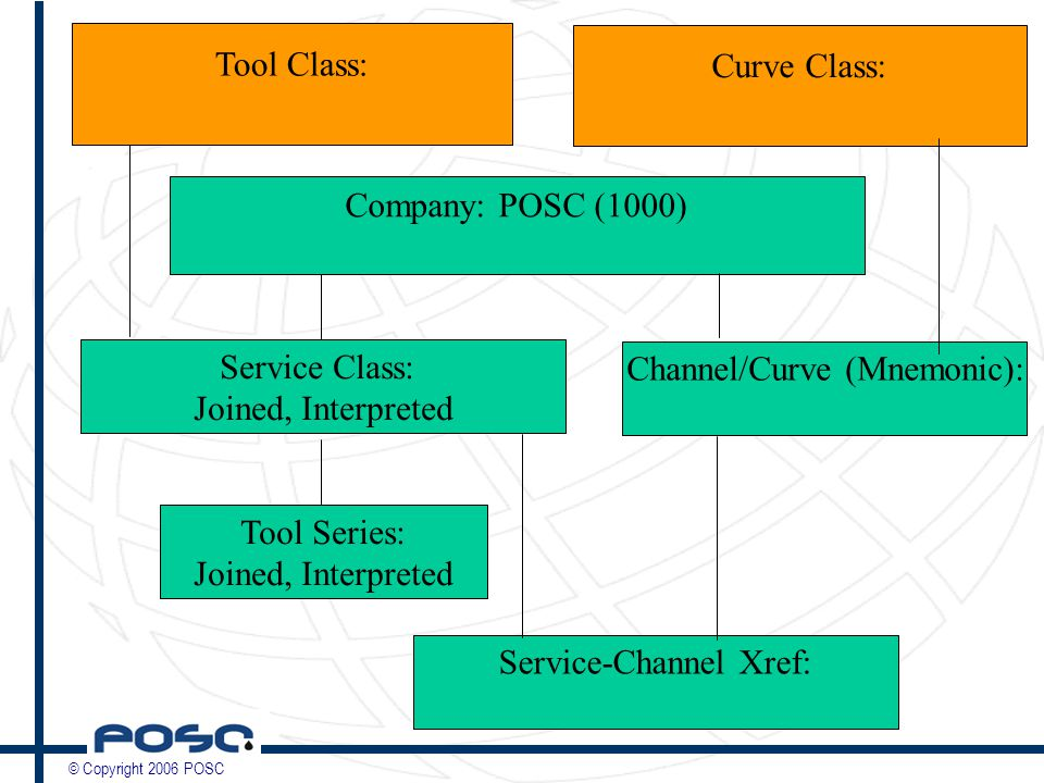 © Copyright 2006 POSC Company: POSC (1000) Service Class: Joined, Interpreted Tool Series: Joined, Interpreted Service-Channel Xref: Channel/Curve (Mnemonic): Tool Class: Curve Class: