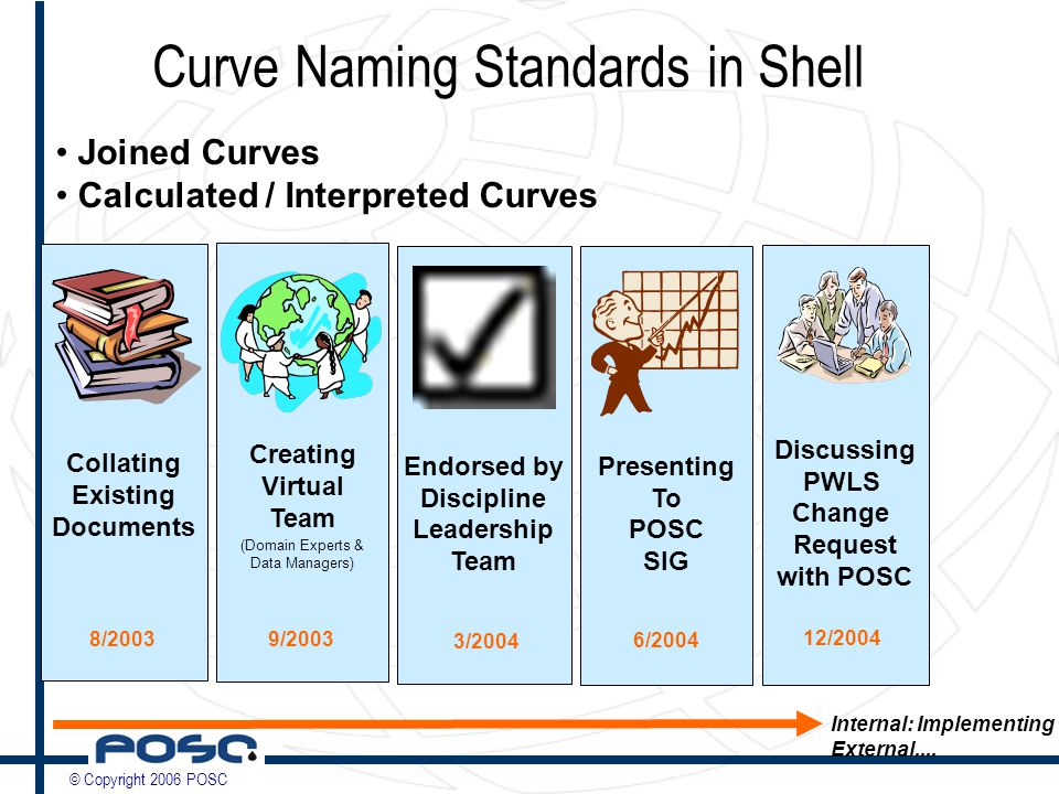 © Copyright 2006 POSC Curve Naming Standards in Shell Presenting To POSC SIG 6/2004 Collating Existing Documents 8/2003 Creating Virtual Team (Domain Experts & Data Managers) 9/2003 Endorsed by Discipline Leadership Team 3/2004 Discussing PWLS Change Request with POSC 12/2004 Joined Curves Calculated / Interpreted Curves Internal: Implementing External....