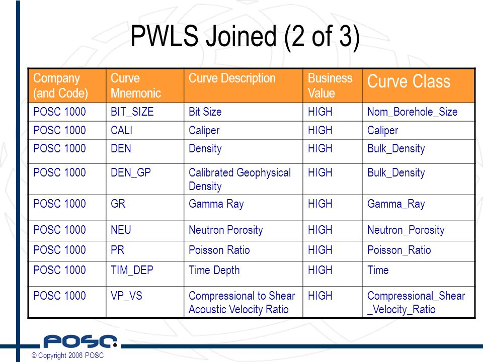© Copyright 2006 POSC PWLS Joined (2 of 3) Company (and Code) Curve Mnemonic Curve DescriptionBusiness Value Curve Class POSC 1000BIT_SIZEBit SizeHIGHNom_Borehole_Size POSC 1000CALICaliperHIGHCaliper POSC 1000DENDensityHIGHBulk_Density POSC 1000DEN_GPCalibrated Geophysical Density HIGHBulk_Density POSC 1000GRGamma RayHIGHGamma_Ray POSC 1000NEUNeutron PorosityHIGHNeutron_Porosity POSC 1000PRPoisson RatioHIGHPoisson_Ratio POSC 1000TIM_DEPTime DepthHIGHTime POSC 1000VP_VSCompressional to Shear Acoustic Velocity Ratio HIGHCompressional_Shear _Velocity_Ratio
