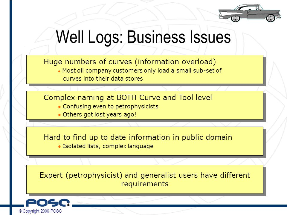 © Copyright 2006 POSC Well Logs: Business Issues Huge numbers of curves (information overload) Most oil company customers only load a small sub-set of curves into their data stores Huge numbers of curves (information overload) Most oil company customers only load a small sub-set of curves into their data stores Complex naming at BOTH Curve and Tool level Confusing even to petrophysicists Others got lost years ago.