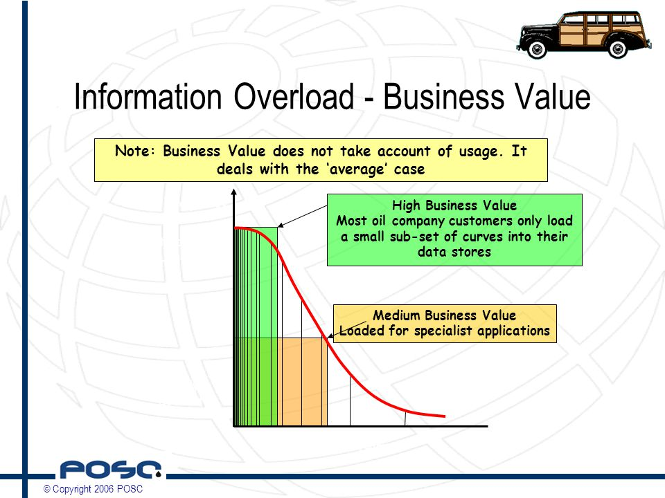 © Copyright 2006 POSC Information Overload - Business Value Most Commonly Loaded Rarely Loaded Loaded Curve Names Load Frequency High Business Value Most oil company customers only load a small sub-set of curves into their data stores Medium Business Value Loaded for specialist applications Note: Business Value does not take account of usage.