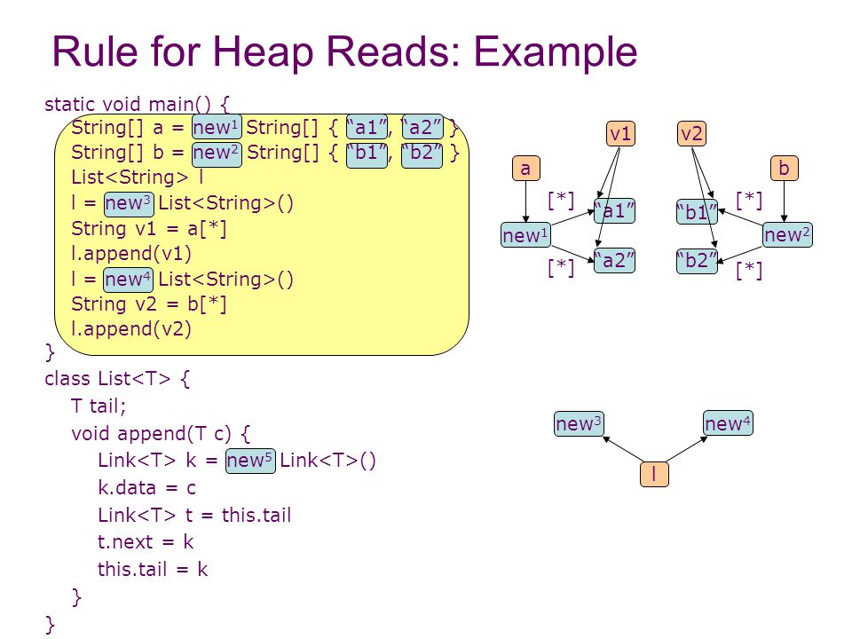 Rule for Heap Reads: Example static void main() { String[] a = new 1 String[] { a1 , a2 } String[] b = new 2 String[] { b1 , b2 } List l l = new 3 List () String v1 = a[*] l.append(v1) l = new 4 List () String v2 = b[*] l.append(v2) } class List { T tail; void append(T c) { Link k = new 5 Link () k.data = c Link t = this.tail t.next = k this.tail = k } l new 4 new 3 new 1 ba new 2 [*] a1 a2 [*] b2 b1 v1v2