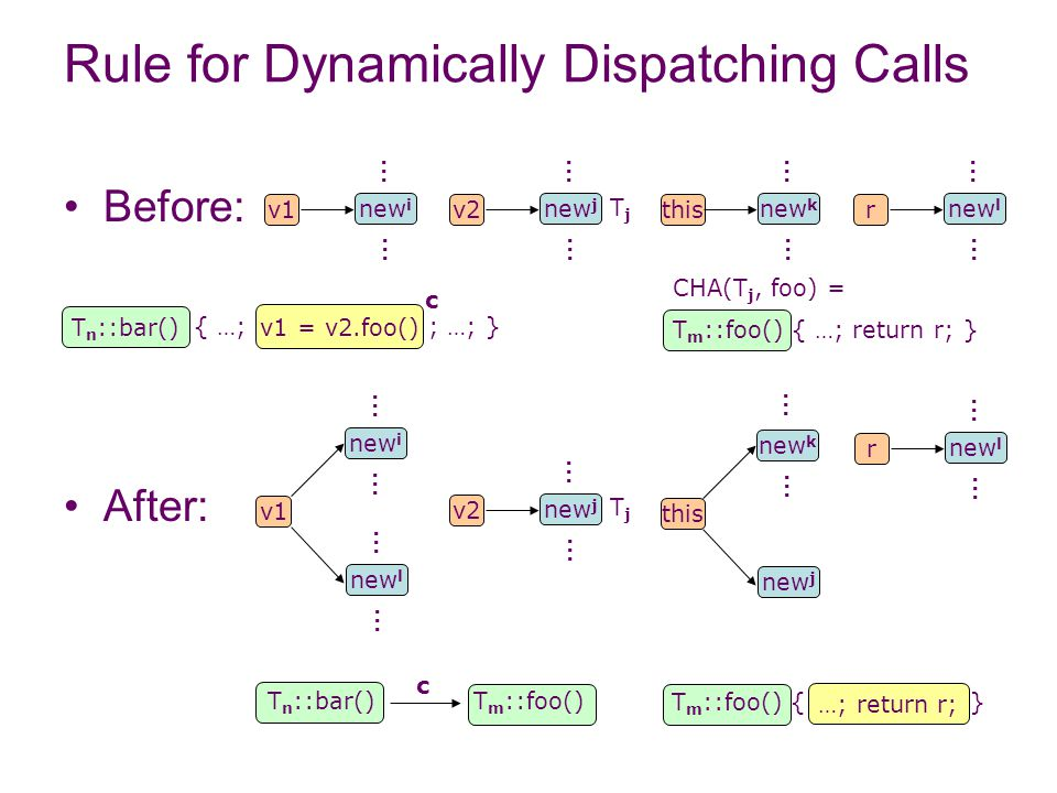 CHA(T j, foo) = T m ::foo() { …; return r; } v1 = v2.foo() Rule for Dynamically Dispatching Calls Before: After: v1 new l new i v1 new i … … … … … … v2 new j … … v2 new j … … this new k … … r new l … … TjTj TjTj r … … this new j new k … … { …; ; …; } T n ::bar() T m ::foo() c c T n ::bar() T m ::foo() { } …; return r;