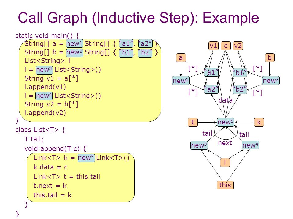 Call Graph (Inductive Step): Example l new 4 new 3 new 1 ba new 2 [*] a1 a2 [*] b2 b1 v1v2 static void main() { String[] a = new 1 String[] { a1 , a2 } String[] b = new 2 String[] { b1 , b2 } List l l = new 3 List () String v1 = a[*] l.append(v1) l = new 4 List () String v2 = b[*] l.append(v2) } class List { T tail; void append(T c) { Link k = new 5 Link () k.data = c Link t = this.tail t.next = k this.tail = k } c this new 5 k data tail t next