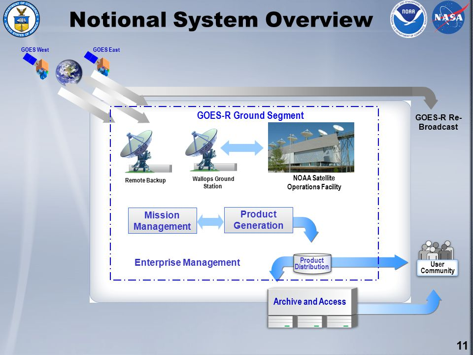 11 Remote Backup Wallops Ground Station User Community GOES WestGOES East Archive and Access GOES-R Ground Segment NOAA Satellite Operations Facility GOES-R Re- Broadcast Mission Management Product Generation Enterprise Management Product Distribution Notional System Overview