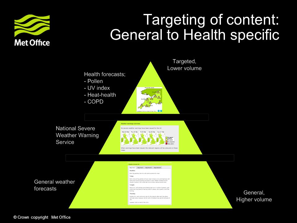 © Crown copyright Met Office Targeting of content: General to Health specific