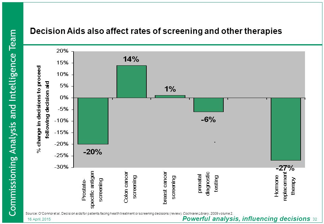 Commissioning Analysis and Intelligence Team Powerful analysis, influencing decisions 32 16 April, 2015 Decision Aids also affect rates of screening and other therapies Source: O Connor et al.