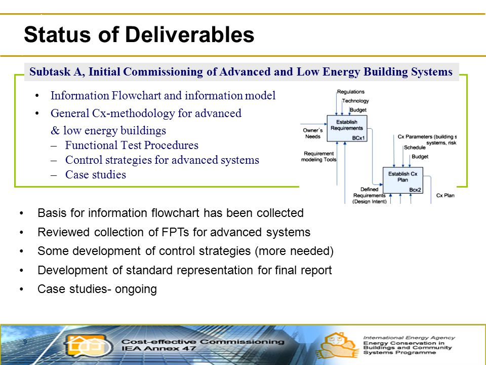 9 Status of Deliverables Subtask A, Initial Commissioning of Advanced and Low Energy Building Systems Information Flowchart and information model General Cx-methodology for advanced & low energy buildings –Functional Test Procedures –Control strategies for advanced systems –Case studies Basis for information flowchart has been collected Reviewed collection of FPTs for advanced systems Some development of control strategies (more needed) Development of standard representation for final report Case studies- ongoing