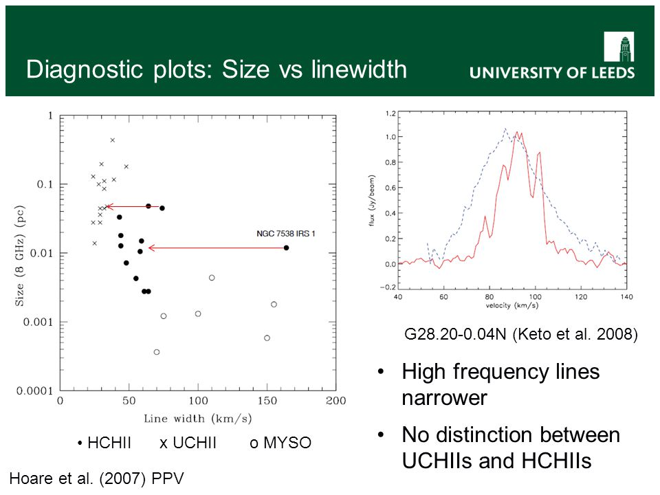 Diagnostic plots: Size vs linewidth High frequency lines narrower No distinction between UCHIIs and HCHIIs HCHII x UCHII o MYSO Hoare et al.