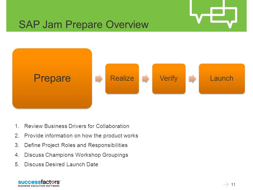 SAP Jam Prepare Overview 1.Review Business Drivers for Collaboration 2.Provide information on how the product works 3.Define Project Roles and Responsibilities 4.Discuss Champions Workshop Groupings 5.Discuss Desired Launch Date 11 Prepare RealizeVerifyLaunch