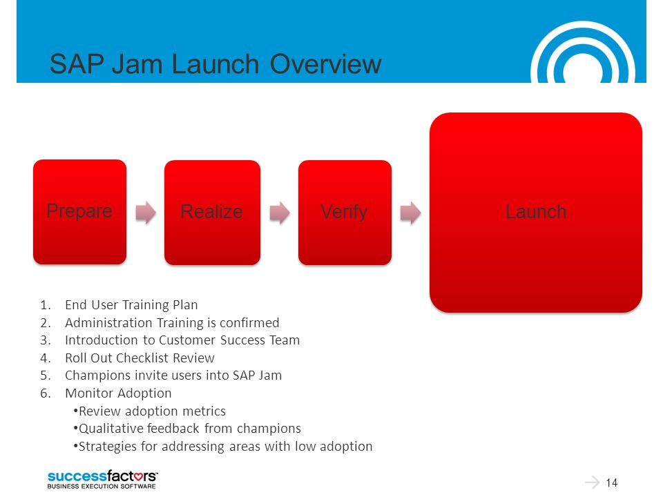 SAP Jam Launch Overview 14 Prepare Realize Verify Launch 1.End User Training Plan 2.Administration Training is confirmed 3.Introduction to Customer Success Team 4.Roll Out Checklist Review 5.Champions invite users into SAP Jam 6.Monitor Adoption Review adoption metrics Qualitative feedback from champions Strategies for addressing areas with low adoption