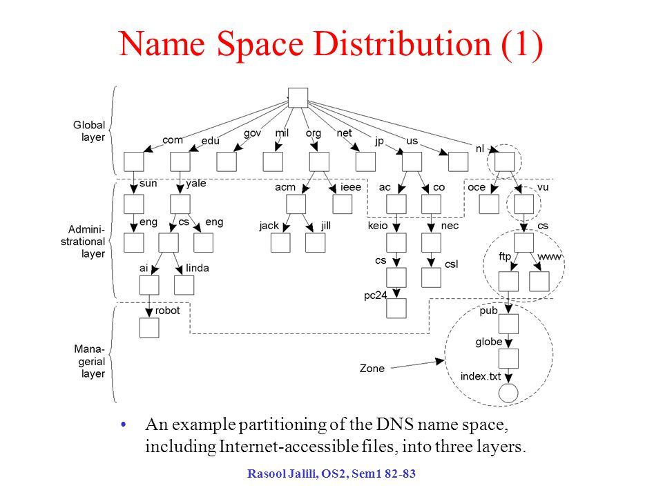 Rasool Jalili, OS2, Sem1 82-83 Name Space Distribution (1) An example partitioning of the DNS name space, including Internet-accessible files, into three layers.