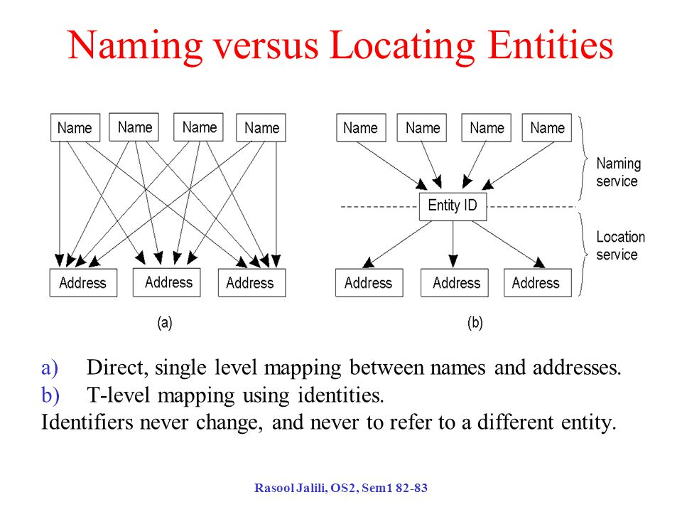 Rasool Jalili, OS2, Sem1 82-83 Naming versus Locating Entities a)Direct, single level mapping between names and addresses.