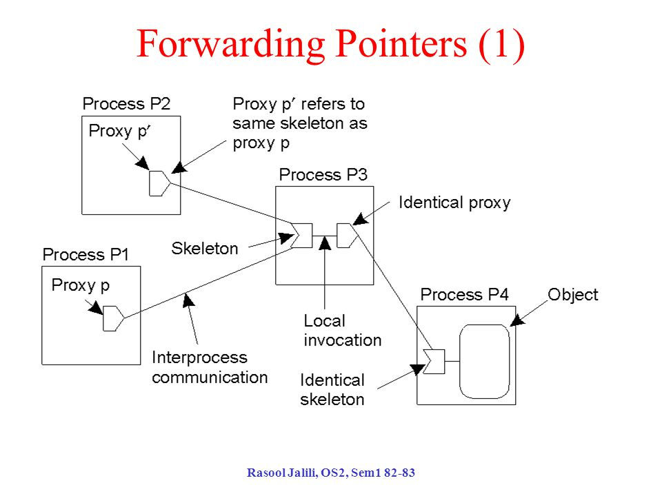 Rasool Jalili, OS2, Sem1 82-83 Forwarding Pointers (1) The principle of forwarding pointers using (proxy, skeleton) pairs.