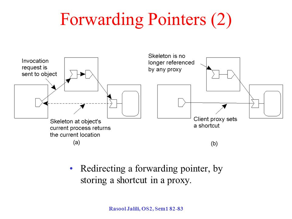 Rasool Jalili, OS2, Sem1 82-83 Forwarding Pointers (2) Redirecting a forwarding pointer, by storing a shortcut in a proxy.