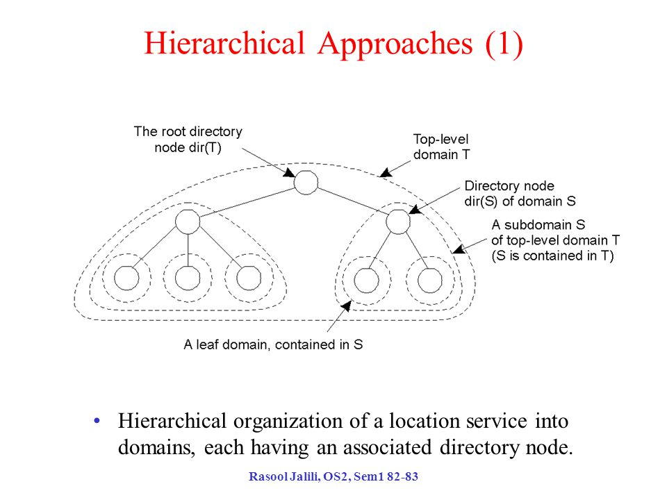 Rasool Jalili, OS2, Sem1 82-83 Hierarchical Approaches (1) Hierarchical organization of a location service into domains, each having an associated directory node.
