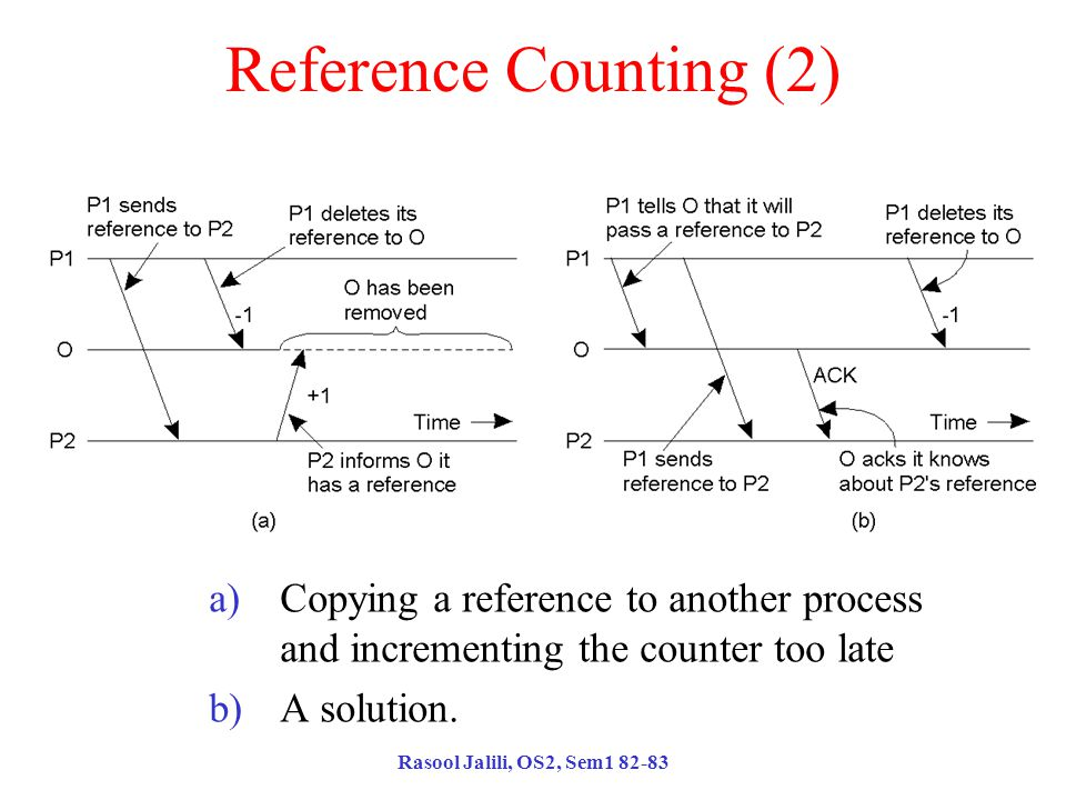 Rasool Jalili, OS2, Sem1 82-83 Reference Counting (2) a)Copying a reference to another process and incrementing the counter too late b)A solution.