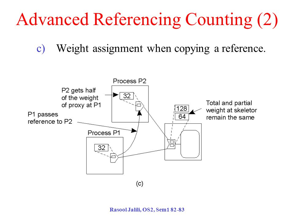 Rasool Jalili, OS2, Sem1 82-83 Advanced Referencing Counting (2) c)Weight assignment when copying a reference.