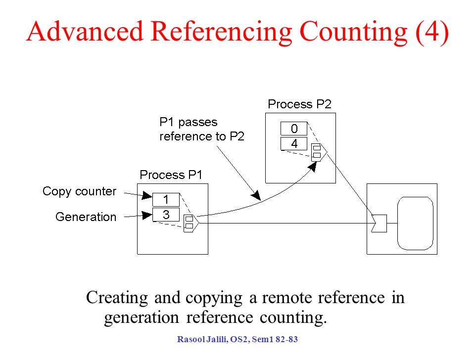 Rasool Jalili, OS2, Sem1 82-83 Advanced Referencing Counting (4) Creating and copying a remote reference in generation reference counting.