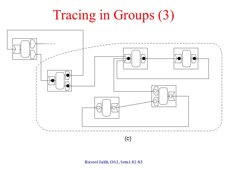 Rasool Jalili, OS2, Sem1 82-83 Tracing in Groups (3) Final marking.