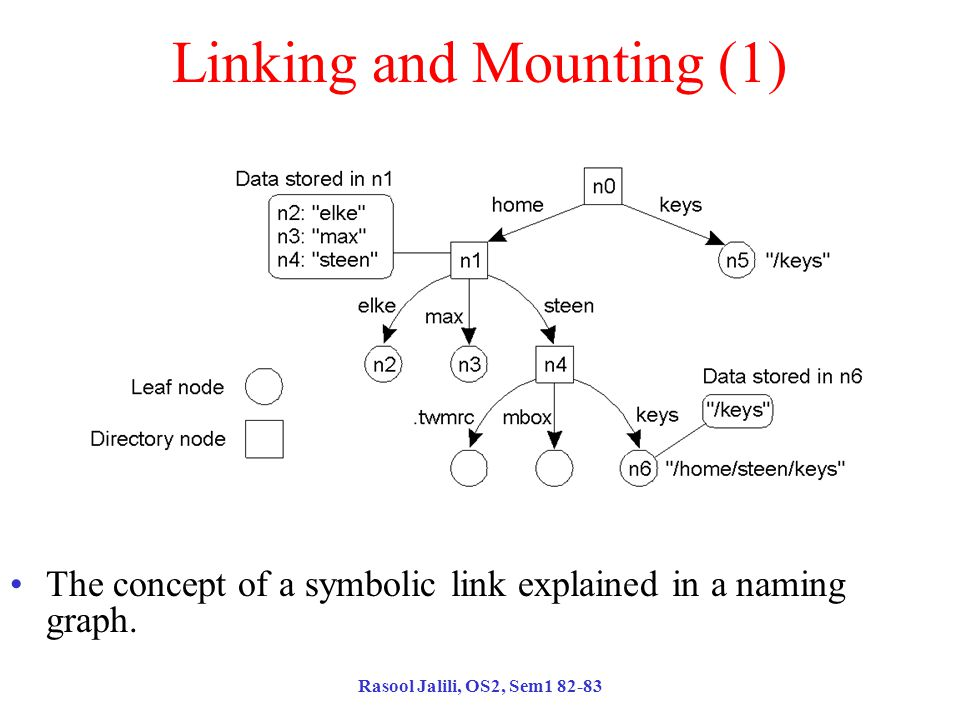 Rasool Jalili, OS2, Sem1 82-83 Linking and Mounting (1) The concept of a symbolic link explained in a naming graph.