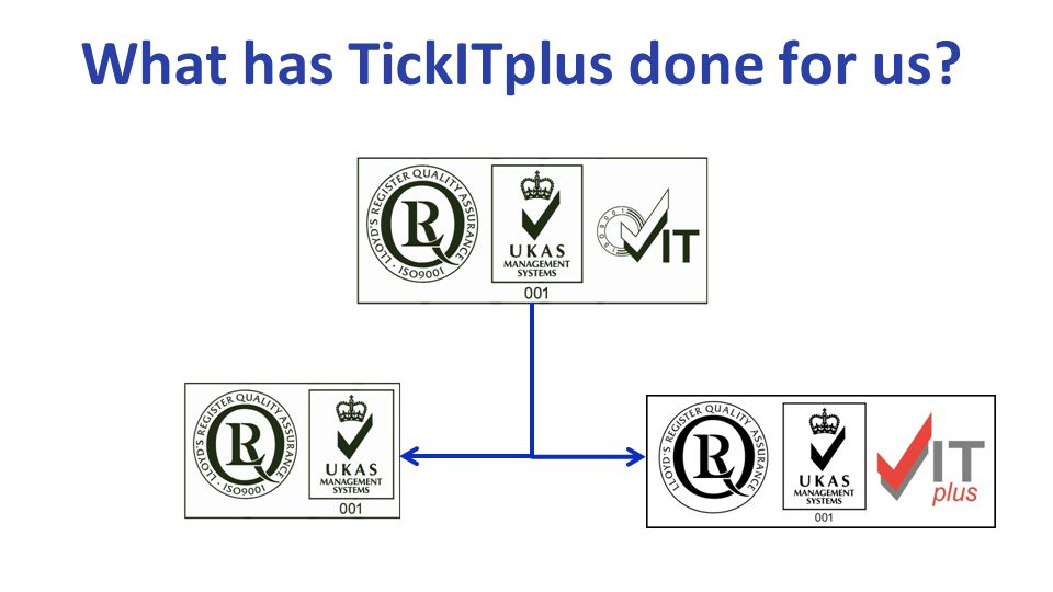 What has TickITplus done for us