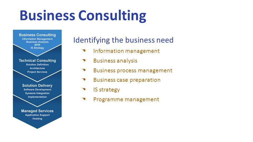 Business Consulting Identifying the business need Information management Business analysis Business process management Business case preparation IS strategy Programme management