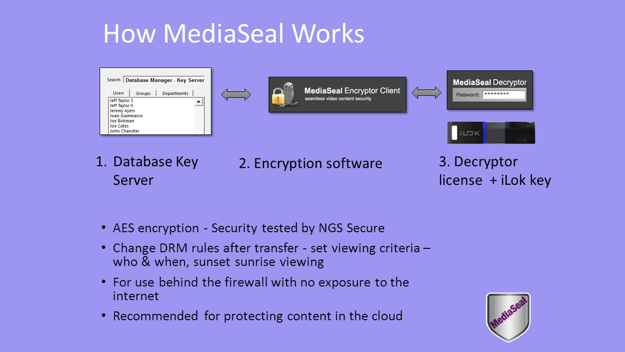 How MediaSeal Works AES encryption - Security tested by NGS Secure Change DRM rules after transfer - set viewing criteria – who & when, sunset sunrise viewing For use behind the firewall with no exposure to the internet Recommended for protecting content in the cloud 1.Database Key Server 2.