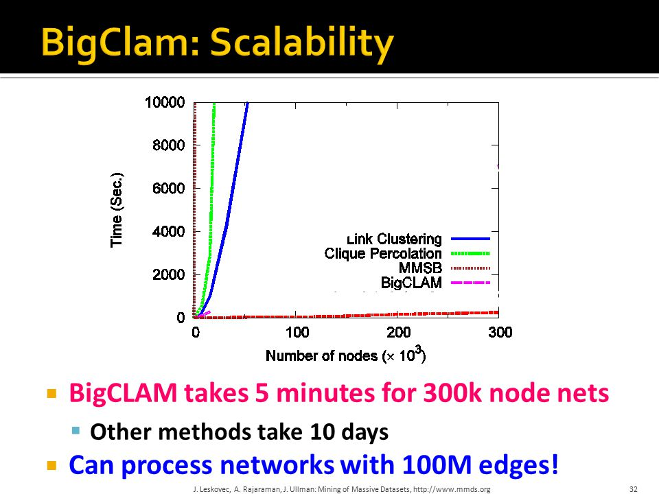  BigCLAM takes 5 minutes for 300k node nets  Other methods take 10 days  Can process networks with 100M edges.
