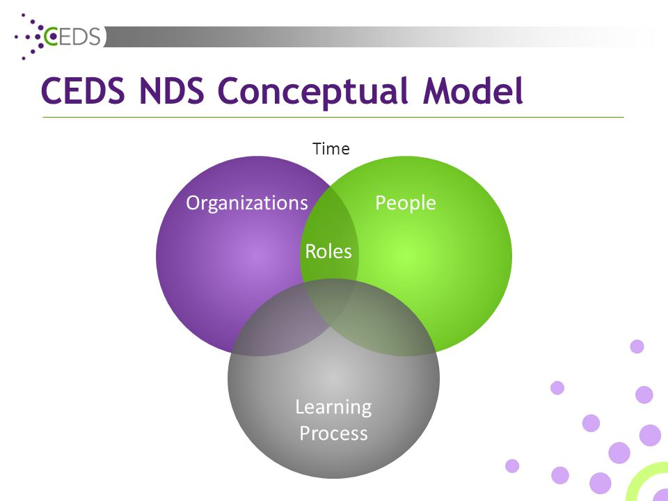 CEDS NDS Conceptual Model OrganizationsPeople Learning Process Roles Time