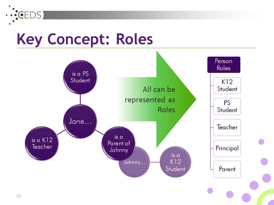 21 All can be represented as Roles Key Concept: Roles