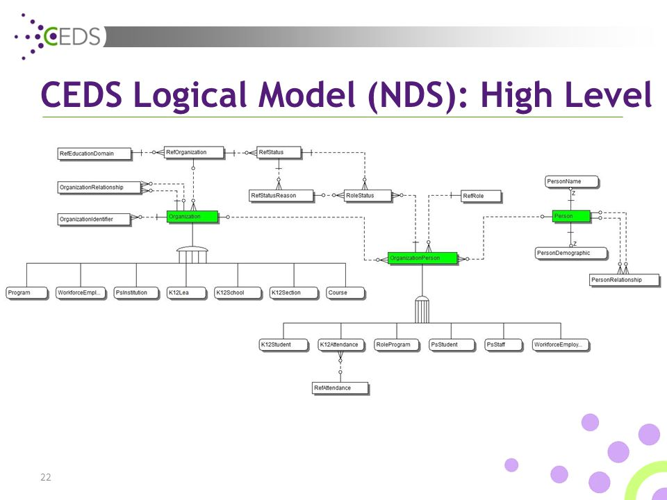 CEDS Logical Model (NDS): High Level 22