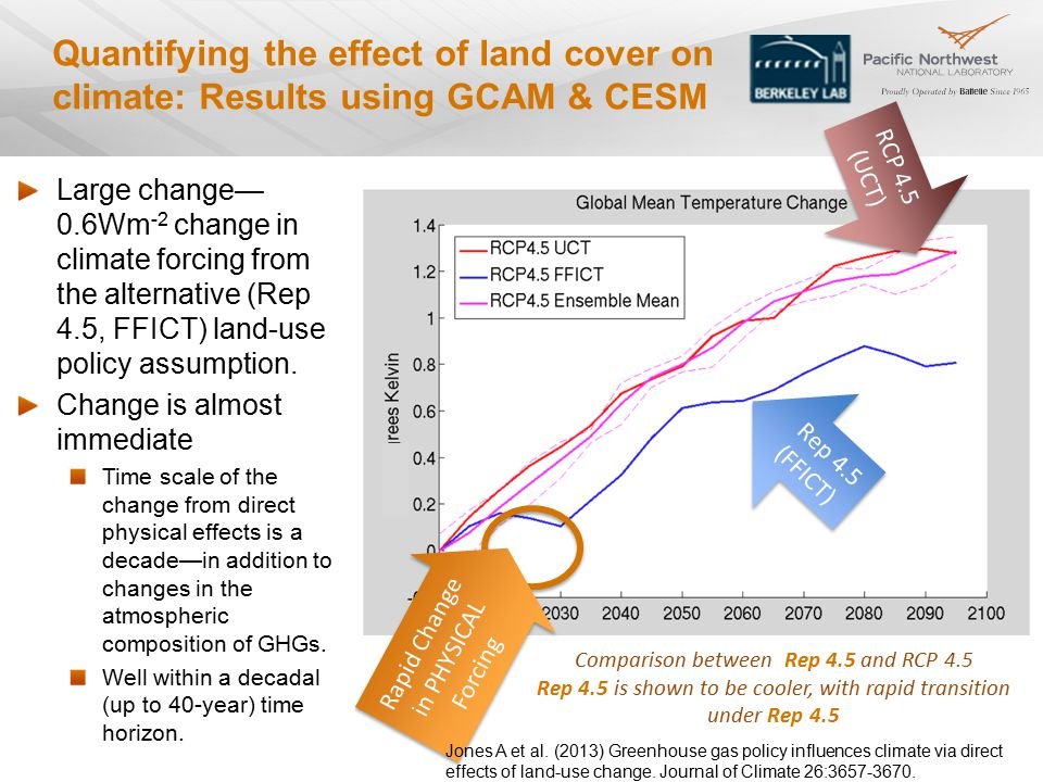 Quantifying the effect of land cover on climate: Results using GCAM & CESM Large change— 0.6Wm -2 change in climate forcing from the alternative (Rep 4.5, FFICT) land-use policy assumption.